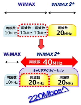 WiMAX2+の速度が220Mbpsへ